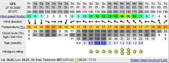 Taken from Windguru.com, this shows the weather for the Marmaris area next week